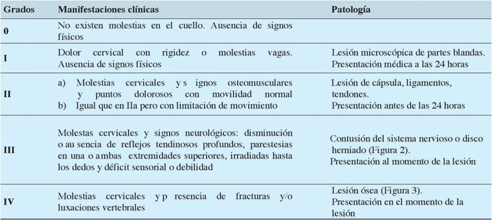 consecuencias latigazo cervical
