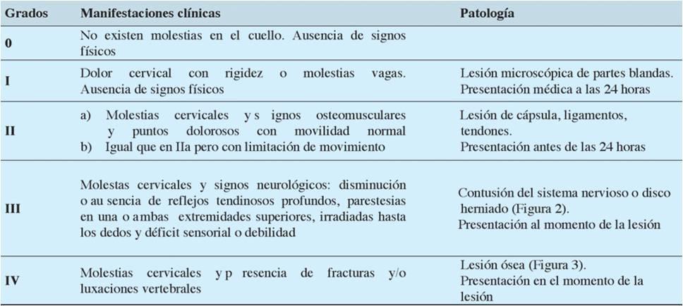 consecuencias latigazo cervical